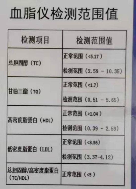 1168医药保健品网-【血脂分析仪(1)】招商代理彩页